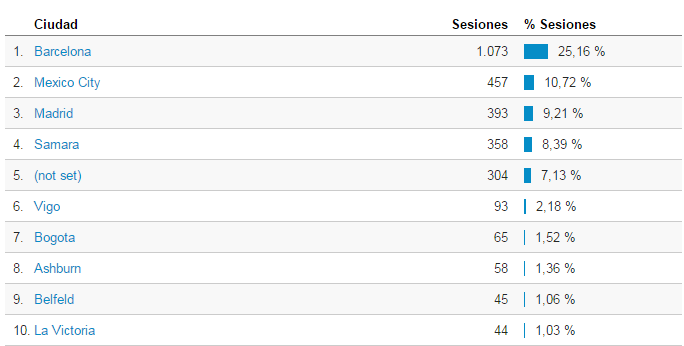 Estadísticas de Google Analytics