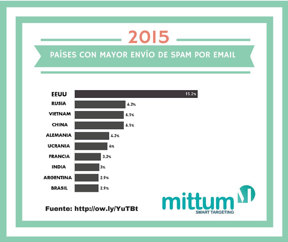 Tabla comparativa de envío de SPAM por email en el mundo, segmentado por países.