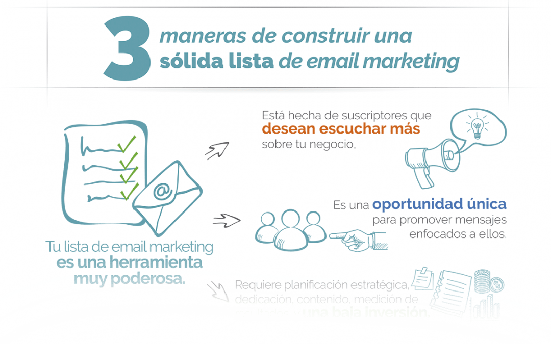 Infografia – 3 Maneras de construir una sólida lista de email marketing
