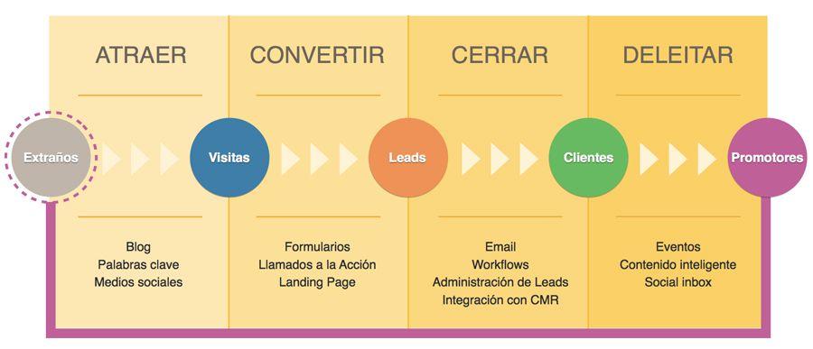 El proceso del inbound marketing, según Hubspot