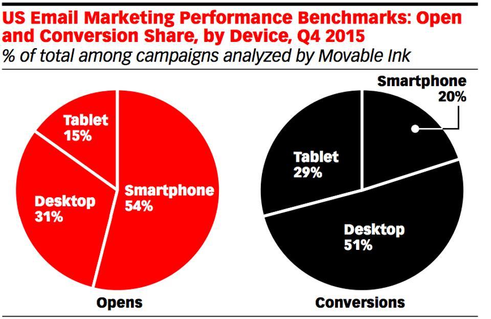 Gráfico por eMarketer: comparación de aperturas y conversiones en los correos electrónicos según estudio.