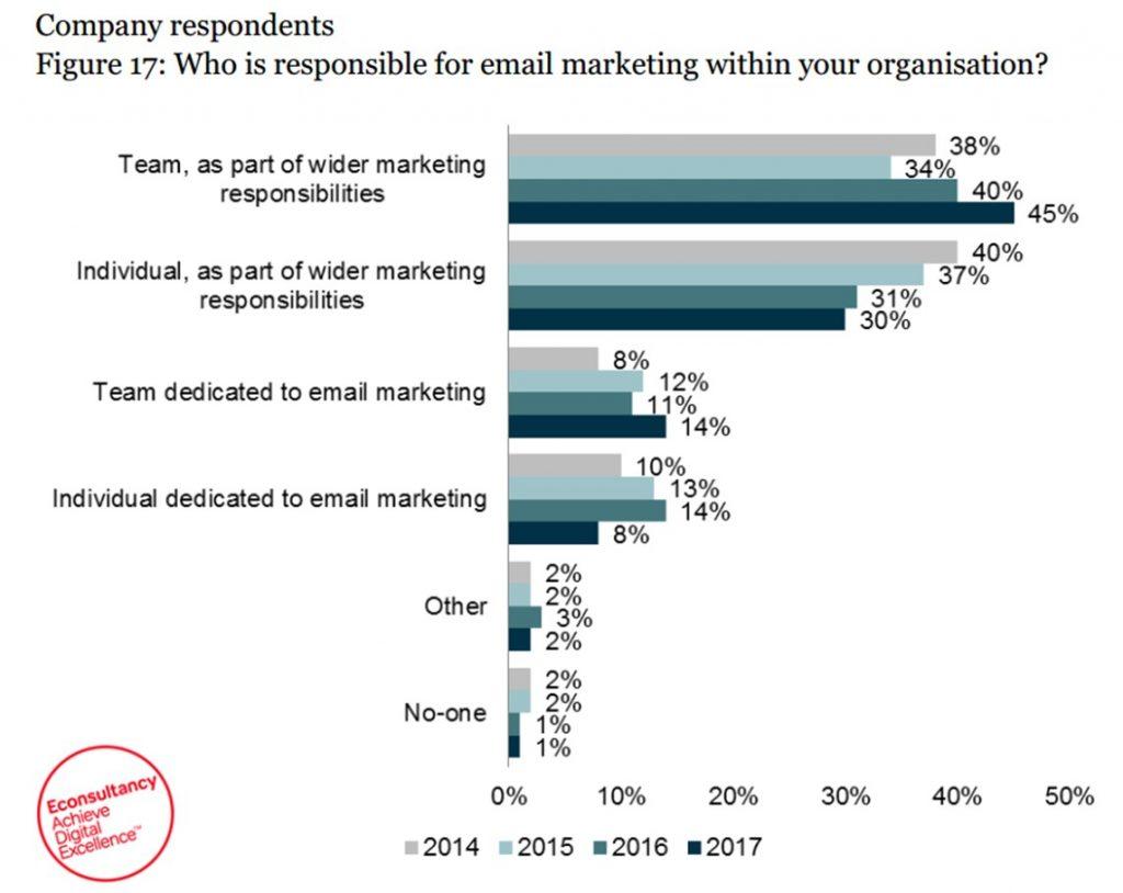"""Estadísticas desde Econsultancy, año 2017. Se remarca que el email marketing ahora es una responsabilidad de """"todos"""" en la empresa."""