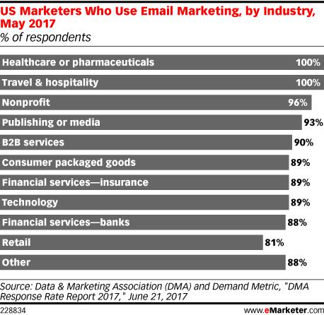 Reporte que indica la ponderación de uso sobre el e-mail marketing como herramienta en diversas industrias en EUA