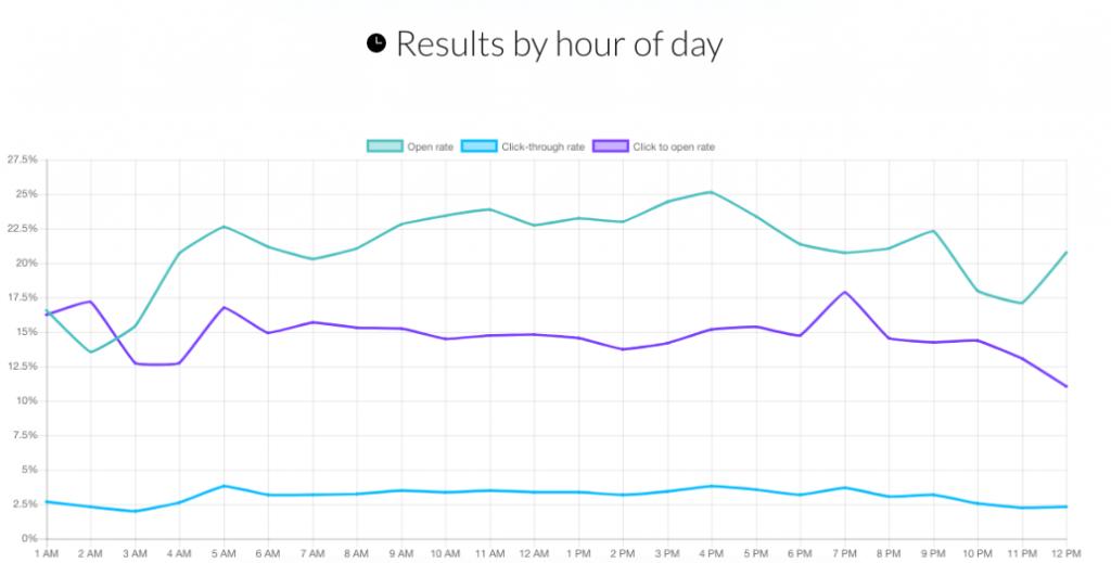 Estadísticas de GetResponse: las 4PM es la mejora para el envío de campañas de mailing